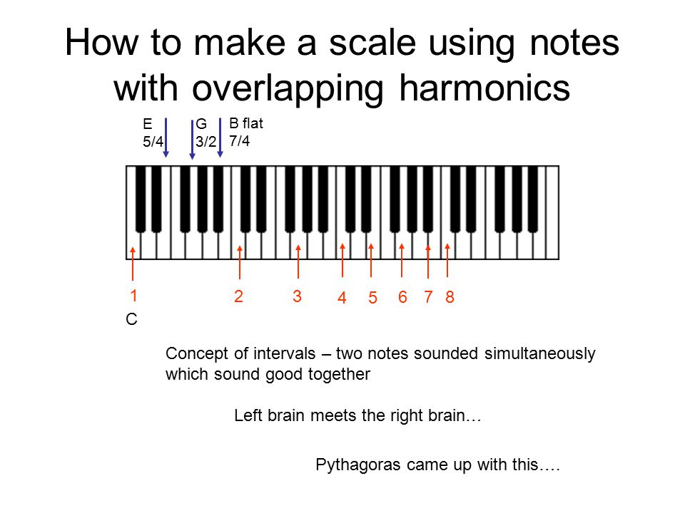 How to make a scale using notes with overlapping harmonics 2 3 45 1 678 Pythagoras came up with this…. Concept of intervals – two notes sounded simult