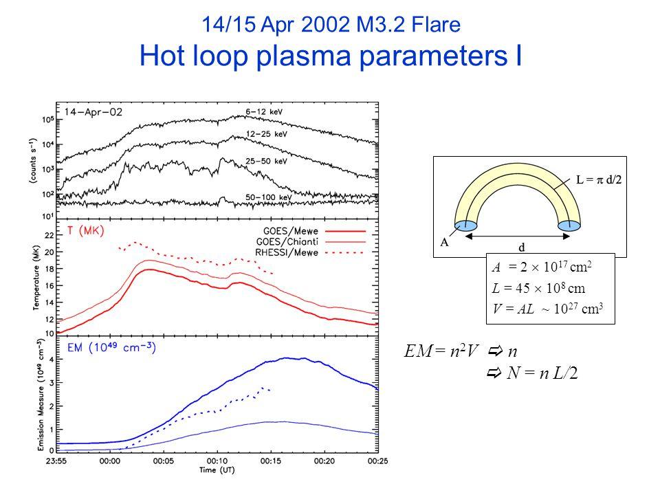 EM = n 2 V  n  N = n L/2 14/15 Apr 2002 M3.2 Flare Hot loop plasma parameters I A = 2  10 17 cm 2 L = 45  10 8 cm V = AL ~ 10 27 cm 3