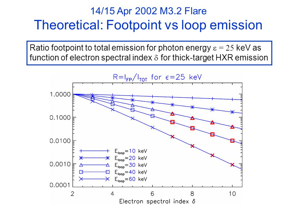 14/15 Apr 2002 M3.2 Flare Theoretical: Footpoint vs loop emission Ratio footpoint to total emission for photon energy  = 25 keV as function of electron spectral index  for thick-target HXR emission
