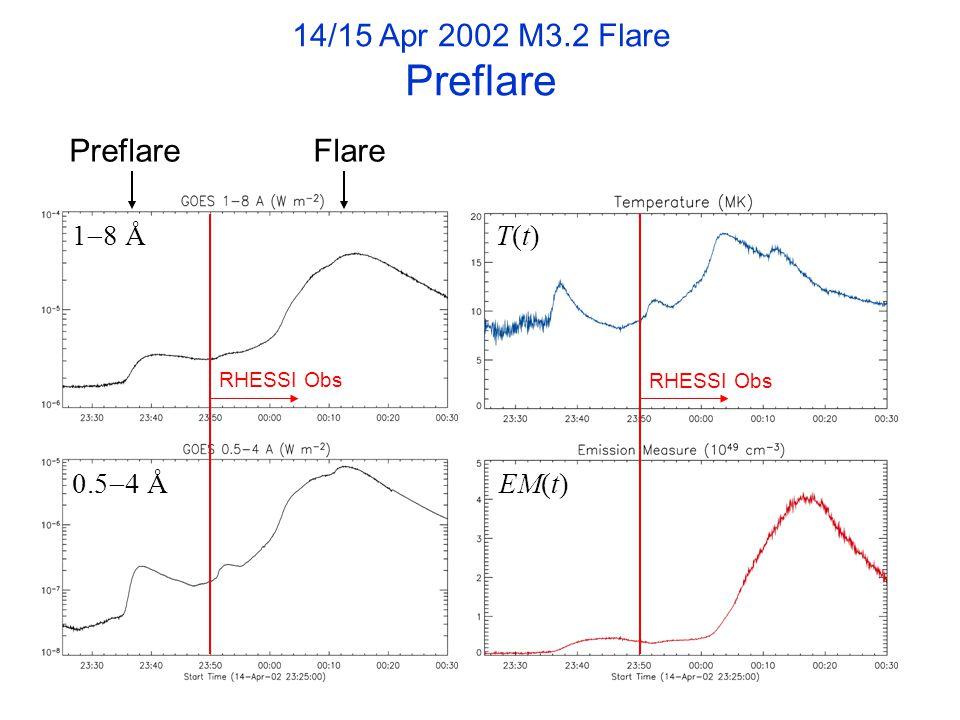 1  8 Å 0.5  4 Å RHESSI Obs T(t)T(t) EM(t) RHESSI Obs 14/15 Apr 2002 M3.2 Flare Preflare Preflare Flare