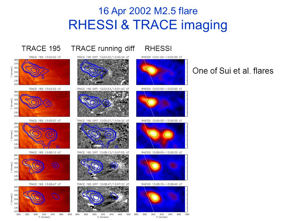 16 Apr 2002 M2.5 flare RHESSI & TRACE imaging TRACE 195 TRACE running diff RHESSI One of Sui et al.