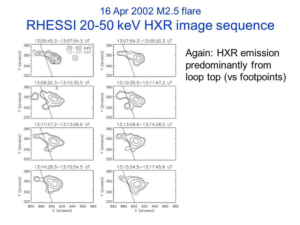 16 Apr 2002 M2.5 flare RHESSI 20-50 keV HXR image sequence Again: HXR emission predominantly from loop top (vs footpoints)