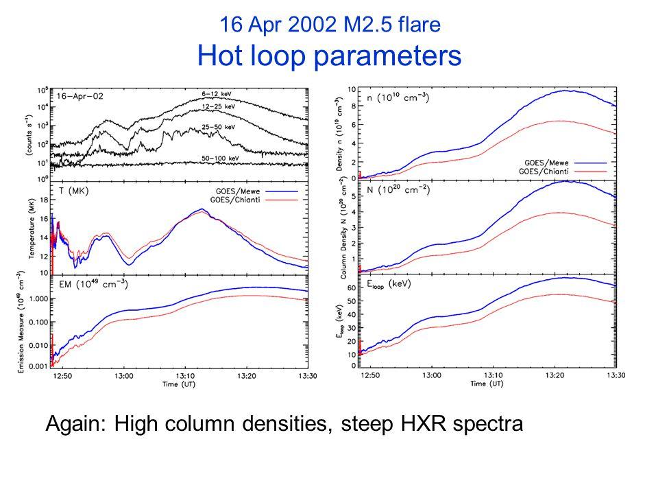 16 Apr 2002 M2.5 flare Hot loop parameters Again: High column densities, steep HXR spectra
