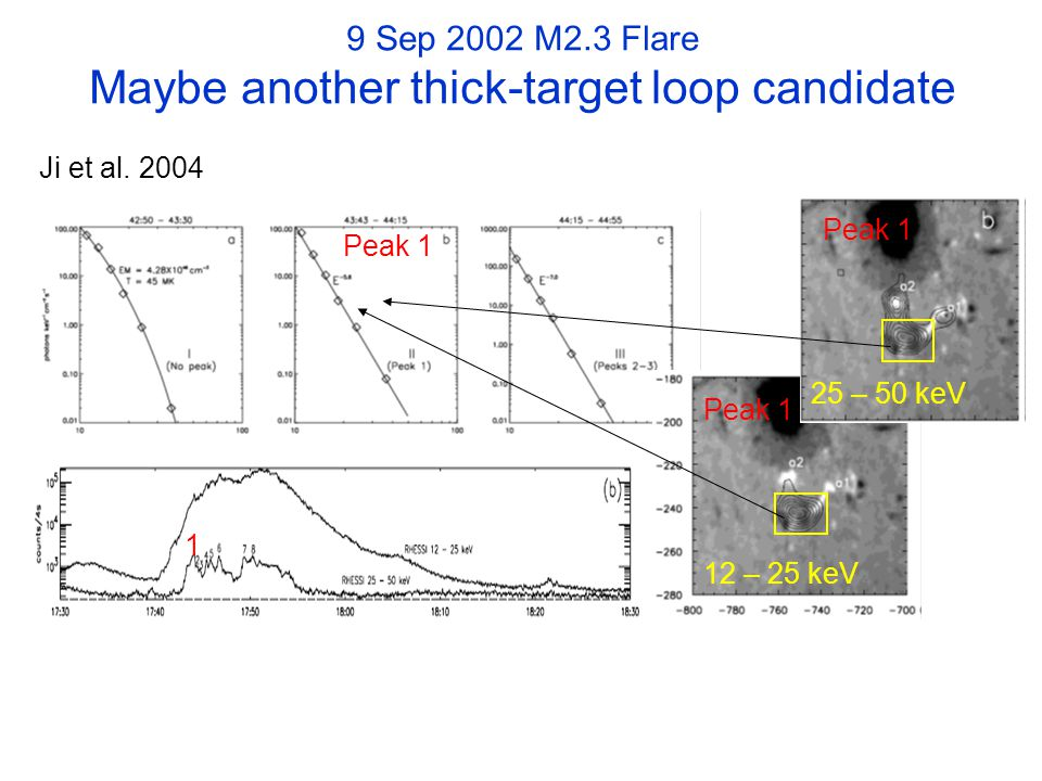 9 Sep 2002 M2.3 Flare Maybe another thick-target loop candidate 12 – 25 keV 25 – 50 keV Ji et al.