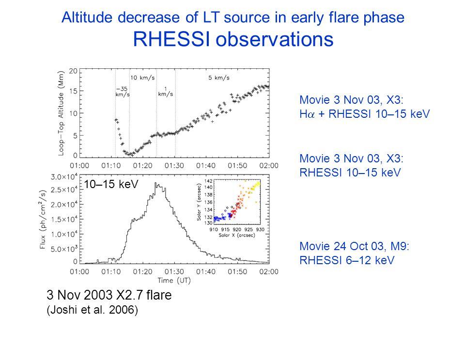 3 Nov 2003 X2.7 flare (Joshi et al.