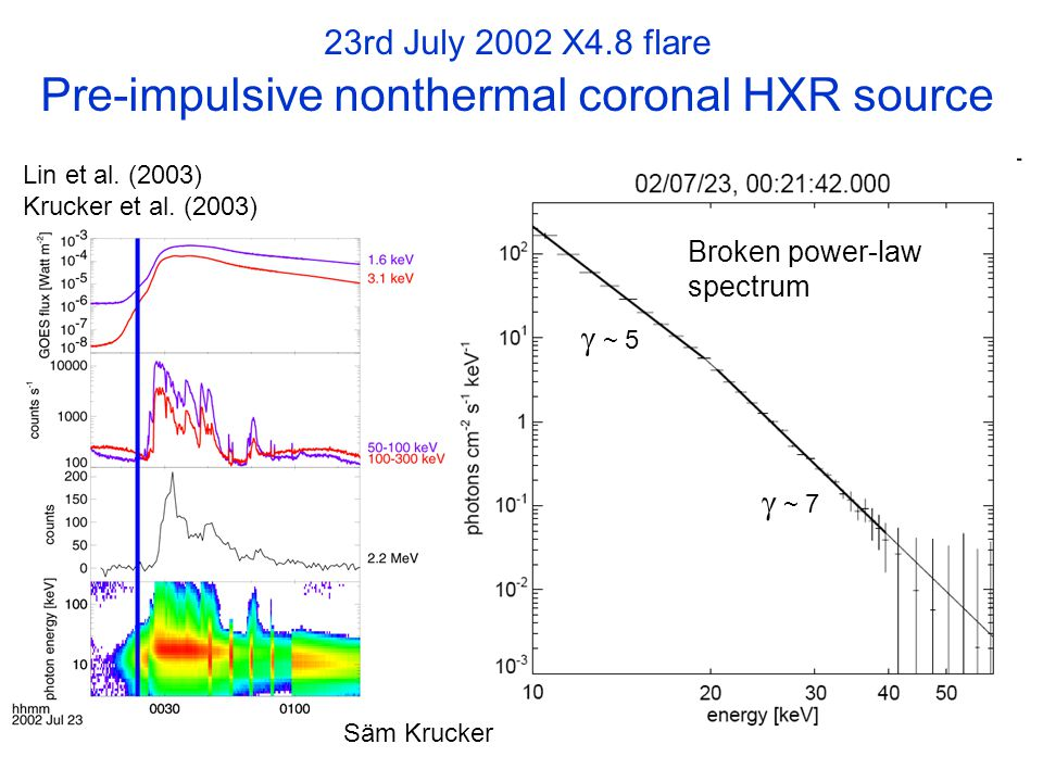 23rd July 2002 X4.8 flare Pre-impulsive nonthermal coronal HXR source Lin et al.