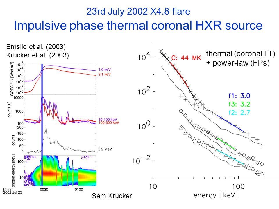 Emslie et al. (2003) Krucker et al.