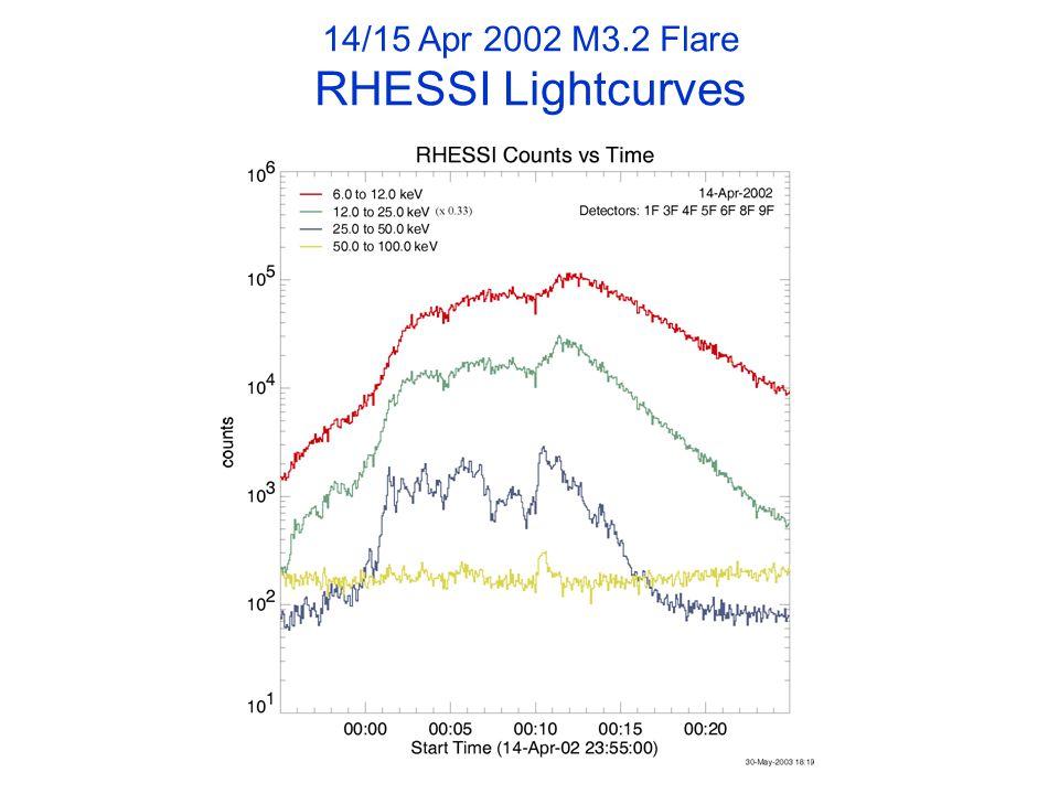 14/15 Apr 2002 M3.2 Flare RHESSI Lightcurves