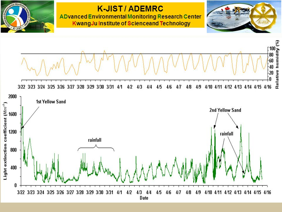 K-JIST / ADEMRC ADvanced Environmental Monitoring Research Center KwangJu Institute of Scienceand Technology