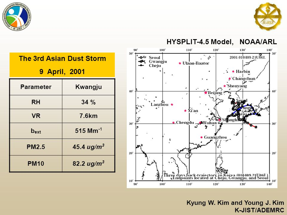 ParameterKwangju RH34 % VR7.6km b ext 515 Mm -1 PM2.545.4 ug/m 3 PM1082.2 ug/m 3 The 3rd Asian Dust Storm 9 April, 2001 Kyung W.