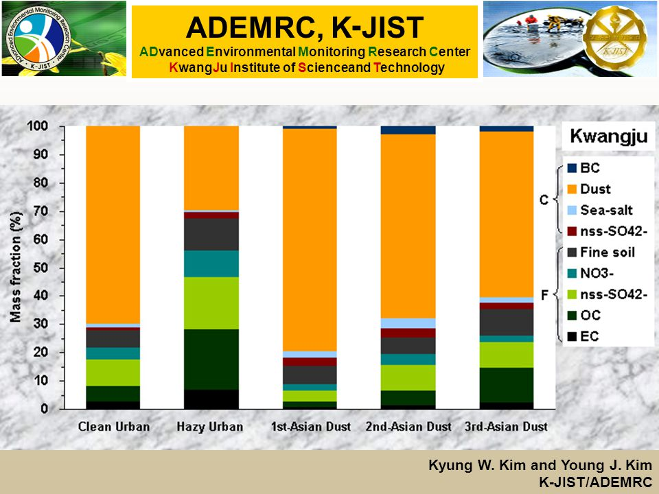ADEMRC, K - JIST ADvanced Environmental Monitoring Research Center KwangJu Institute of Scienceand Technology Kyung W.