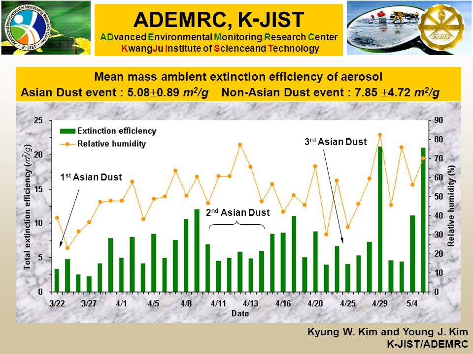 Mean mass ambient extinction efficiency of aerosol Asian Dust event : 5.08  0.89 m 2 /g Non-Asian Dust event : 7.85  4.72 m 2 /g ADEMRC, K - JIST ADvanced Environmental Monitoring Research Center KwangJu Institute of Scienceand Technology Kyung W.