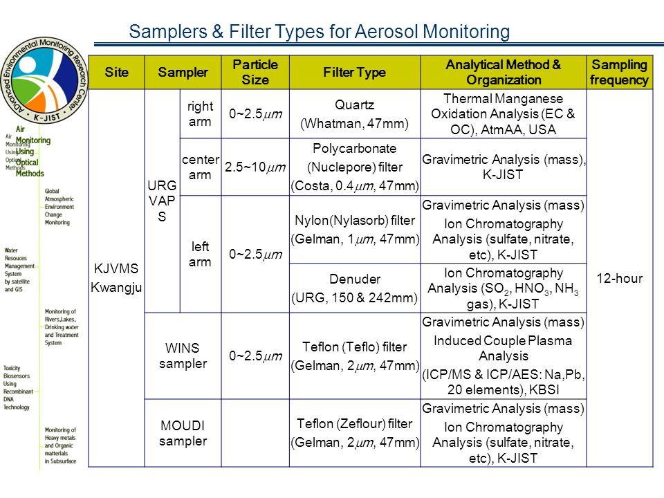 ADEMRC, K - JIST ADvanced Environmental Monitoring Research Center KwangJu Institute of Scienceand Technology Summary