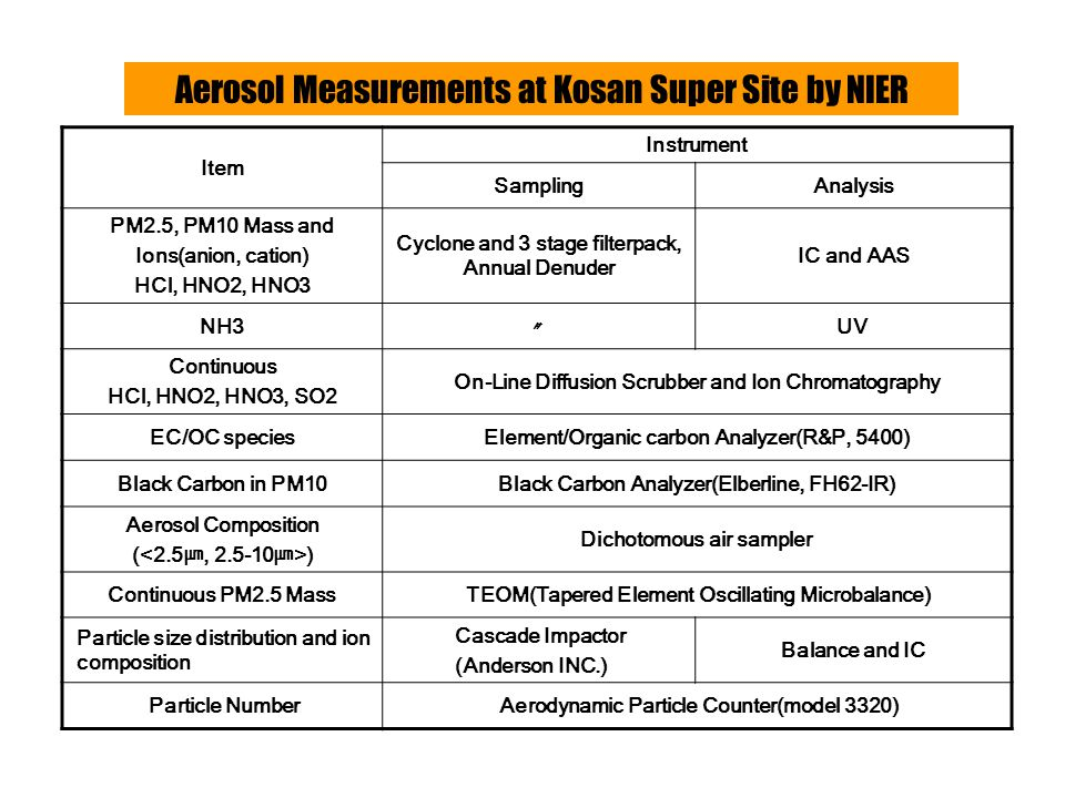 Aerosol Measurements During ACE-Asia IOP SiteMeasured ParameterComponent index Kwangju Aerosol Fine (0~2.5  m ) Mass Ion (SO 4 2-, NO 3 -, Cl -, NH 4 +, K +, Na +, Mg 2+, Ca 2+ ) Element (Na, Mg, Al, Si, S, Cl, K, Ca, Ti, V, Mn, Fe, Co, Ni, Cu, As, Zn, Pb, Sr) Coarse (2.5~10  m ) right arm Mass Element (Na, Mg, Al, Si, S, Cl, K, Ca, Ti, V, Mn, Fe, Co, Ni, Cu, As, Zn, Pb, Sr) Optical b ext Ambient light extinction coefficient b scat Ambient light scattering coefficient b abs Ambient light absorption coefficient EC/OCR&P 5400 carbon monitor MeteorologicalRH Kosan Aerosol Fine (0~2.5  m ) Mass Ion (SO 4 2-, NO 3 -, Cl -, NH 4 +, K +, Na +, Mg 2+, Ca 2+ ), EC/OC Coarse (2.5~10  m ) Mass Ion (SO 4 2-, NO 3 -, Cl -, NH 4 +, K +, Na +, Mg 2+, Ca 2+ ) Optical b abs Ambient light absorption coefficient EC/OCR&P 5400 carbon monitor MeteorologicalRH