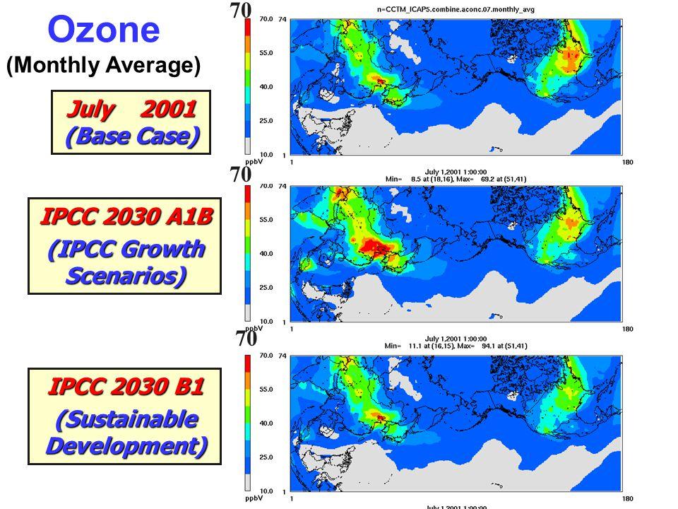 July 2001 (Base Case) IPCC 2030 A1B (IPCC Growth Scenarios) IPCC 2030 B1 (Sustainable Development) 70 Ozone (Monthly Average)