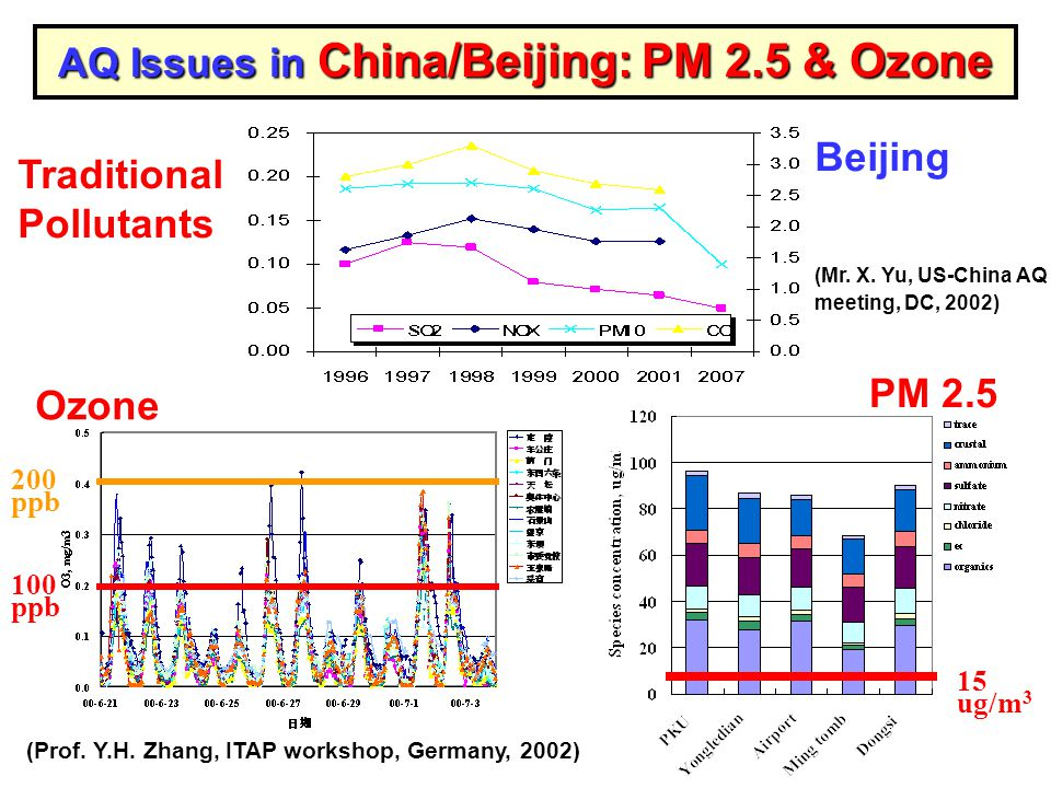 AQ Issues in China/Beijing: PM 2.5 & Ozone Traditional Pollutants (Mr.