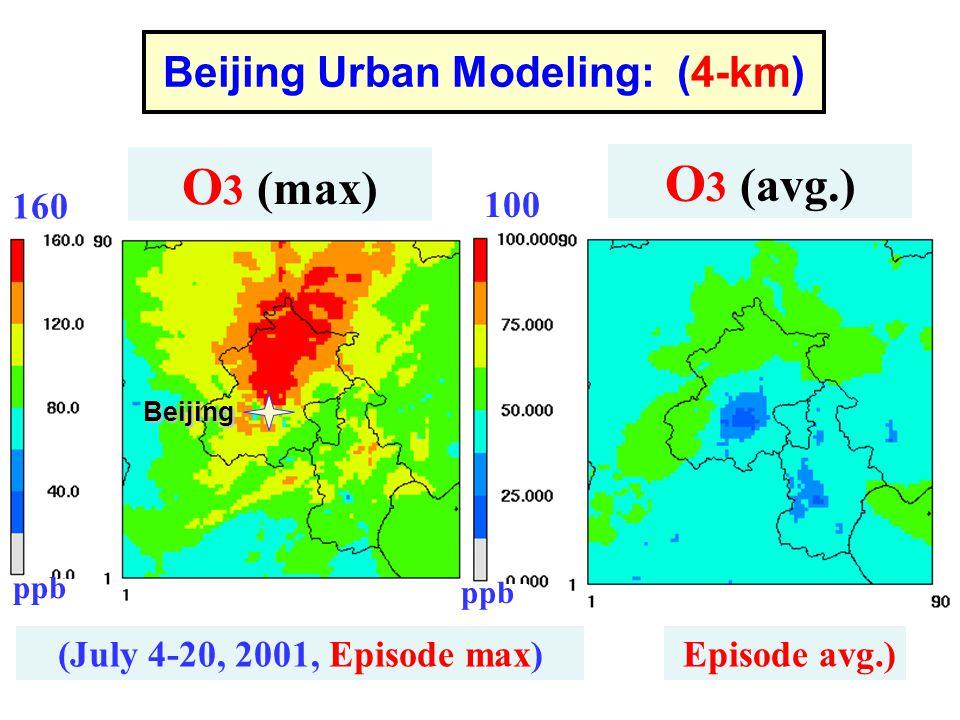 Beijing Urban Modeling: (4-km) (July 4-20, 2001, Episode max) O 3 (max) Episode avg.) O 3 (avg.) 160 100 ppb Beijing