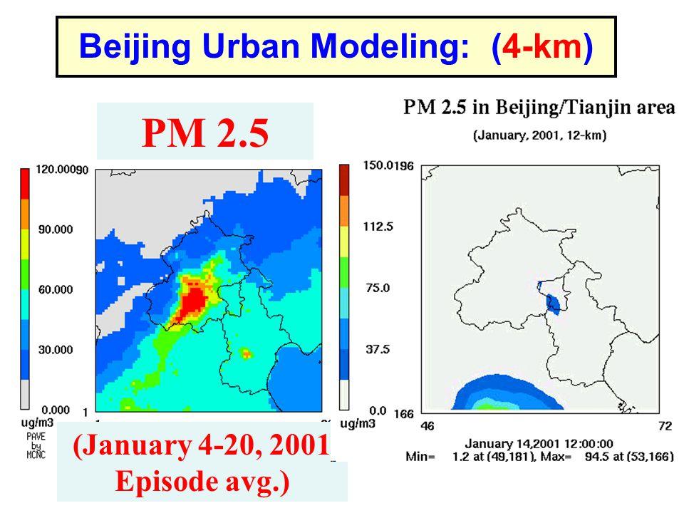 (January 4-20, 2001, Episode avg.) Beijing Urban Modeling: (4-km) PM 2.5