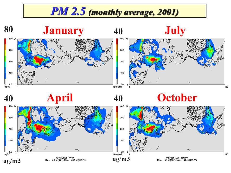 PM 2.5 (monthly average, 2001) ug/m3 80 40 ug/m3 JanuaryJuly AprilOctober