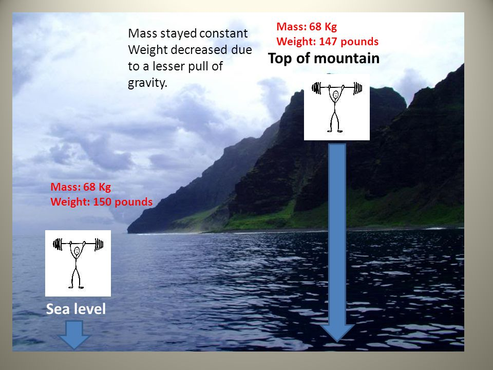 Sea level Top of mountain Mass: 68 Kg Weight: 150 pounds Mass: 68 Kg Weight: 147 pounds Mass stayed constant Weight decreased due to a lesser pull of