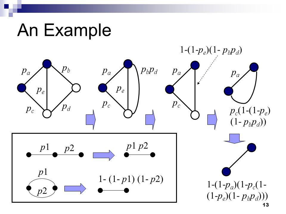13 An Example p1p1 p2p2 p1p1 p2p2 1- (1- p1) (1- p2) p1 p2 papa pbpb pcpc pdpd pepe papa pcpc pepe pbpdpbpd papa pcpc papa 1-(1-p e )(1- p b p d ) p c (1-(1-p e ) (1- p b p d )) 1-(1-p a )(1-p c (1- (1-p e )(1- p b p d )))