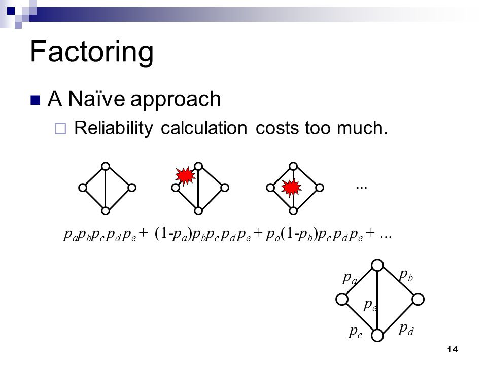 14 Factoring A Naïve approach  Reliability calculation costs too much.