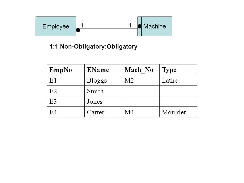 EmpNoENameMach_NoType E1BloggsM2Lathe E2Smith E3Jones E4CarterM4Moulder 1:1 Non-Obligatory:Obligatory EmployeeMachine 11