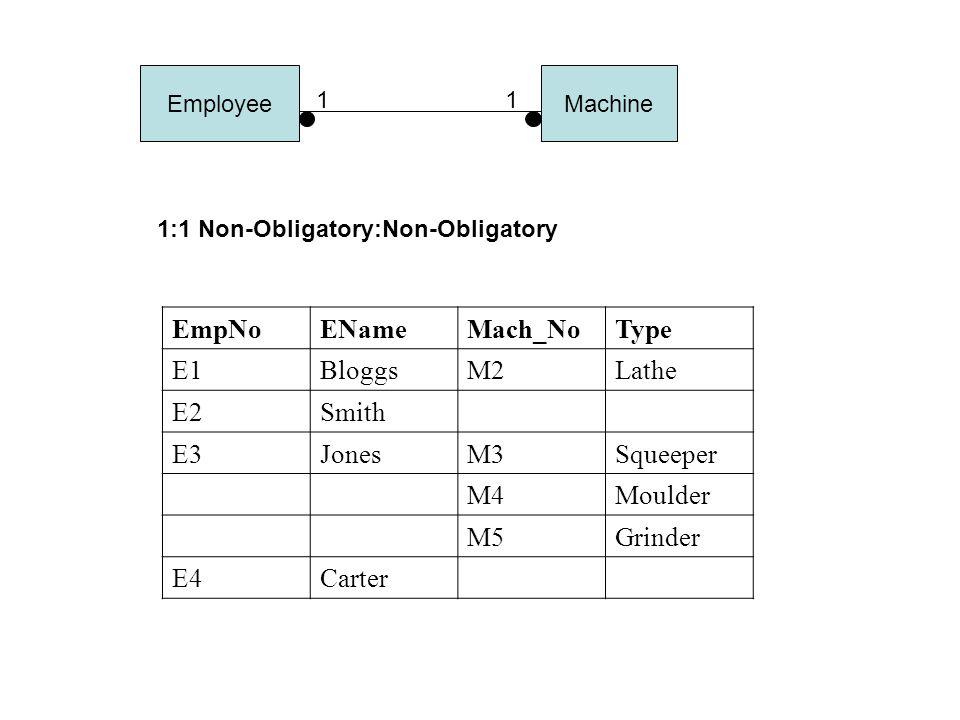 EmpNoENameMach_NoType E1BloggsM2Lathe E2Smith E3JonesM3Squeeper M4Moulder M5Grinder E4Carter 1:1 Non-Obligatory:Non-Obligatory EmployeeMachine 11