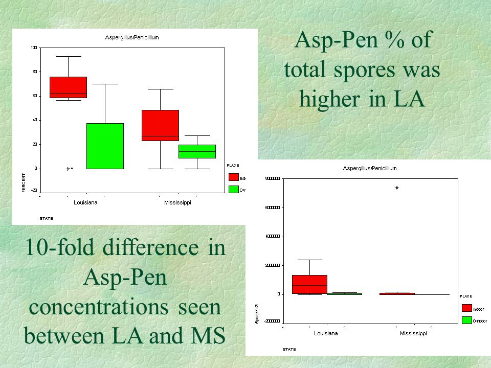 Asp-Pen % of total spores was higher in LA 10-fold difference in Asp-Pen concentrations seen between LA and MS