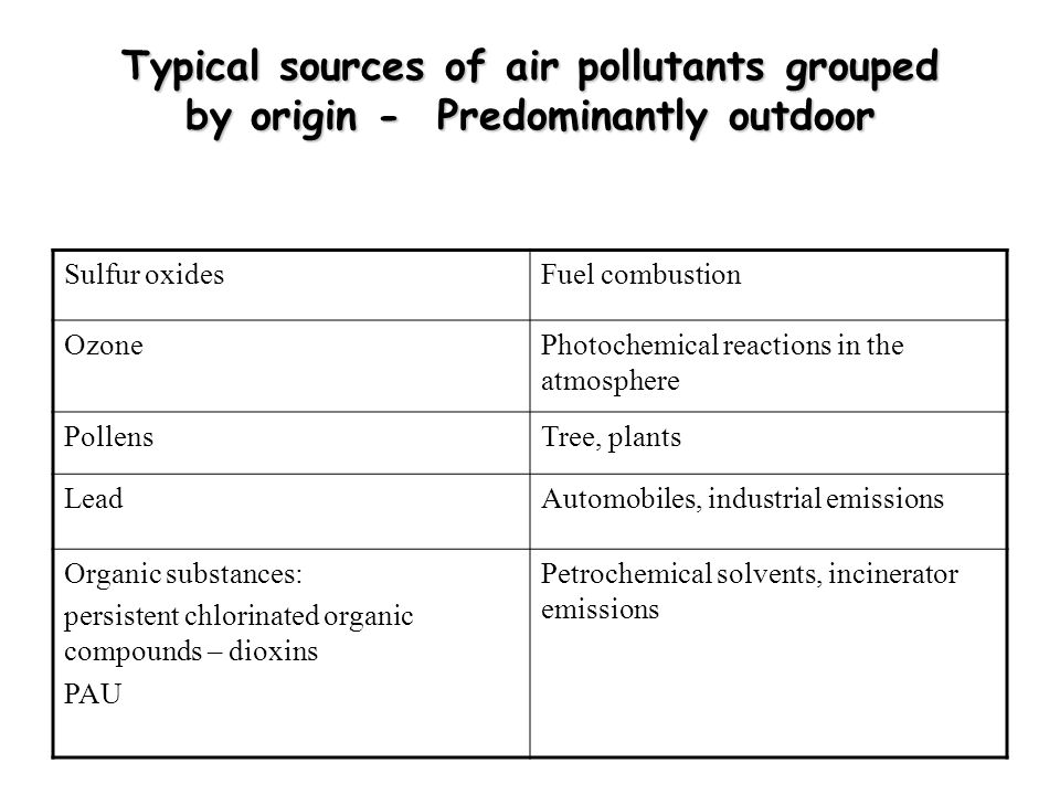 Typical sources of air pollutants grouped by origin - Predominantly outdoor Sulfur oxidesFuel combustion OzonePhotochemical reactions in the atmosphere PollensTree, plants LeadAutomobiles, industrial emissions Organic substances: persistent chlorinated organic compounds – dioxins PAU Petrochemical solvents, incinerator emissions