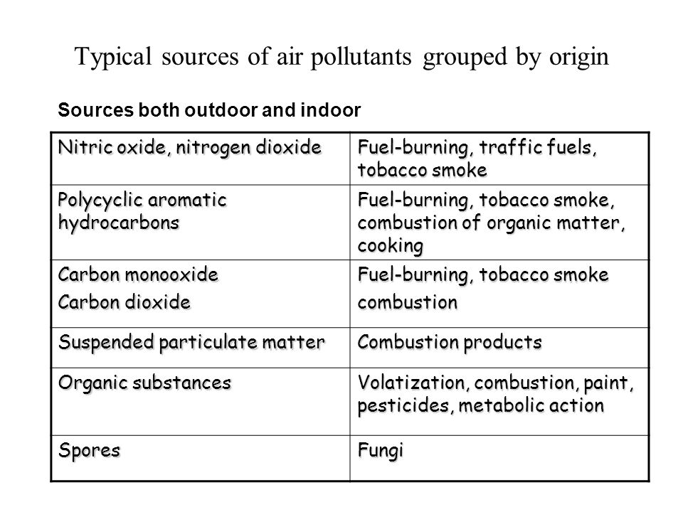 Typical sources of air pollutants grouped by origin Sources both outdoor and indoor Nitric oxide, nitrogen dioxide Fuel-burning, traffic fuels, tobacco smoke Polycyclic aromatic hydrocarbons Fuel-burning, tobacco smoke, combustion of organic matter, cooking Carbon monooxide Carbon dioxide Fuel-burning, tobacco smoke combustion Suspended particulate matter Combustion products Organic substances Volatization, combustion, paint, pesticides, metabolic action SporesFungi
