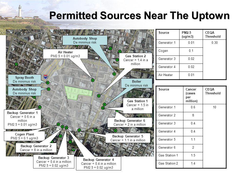 Permitted Sources Near The Uptown SourcePM2.5 (ug/m3) CEQA Threshold Generator 10.010.30 Cogen0.1 Generator 30.02 Generator 40.02 Air Heater0.01 SourceCancer (cases per million) CEQA Threshold Generator 10.610 Generator 28 Generator 30.4 Generator 40.4 Generator 51.1 Generator 62 Gas Station 11.5 Gas Station 21.4 Spray Booth De minimus risk Autobody Shop De minimus risk Backup Generator 1 Cancer = 0.6 in a million PM2.5 = 0.01 ug/m3 Cogen Plant PM2.5 = 0.1 ug/m3 Backup Generator 2 Cancer = 8 in a million Backup Generator 3 Cancer = 0.4 in a million PM2.5 = 0.02 ug/m3 Backup Generator 4 Cancer = 0.4 in a million PM2.5 = 0.02 ug/m3 Backup Generator 5 Cancer = 1.1 in a million Backup Generator 6 Cancer = 2 in a million Gas Station 2 Cancer = 1.4 in a million Boiler De minimus risk Air Heater PM2.5 = 0.01 ug/m3 Autobody Shop De minimus risk Gas Station 1 Cancer = 1.5 in a million