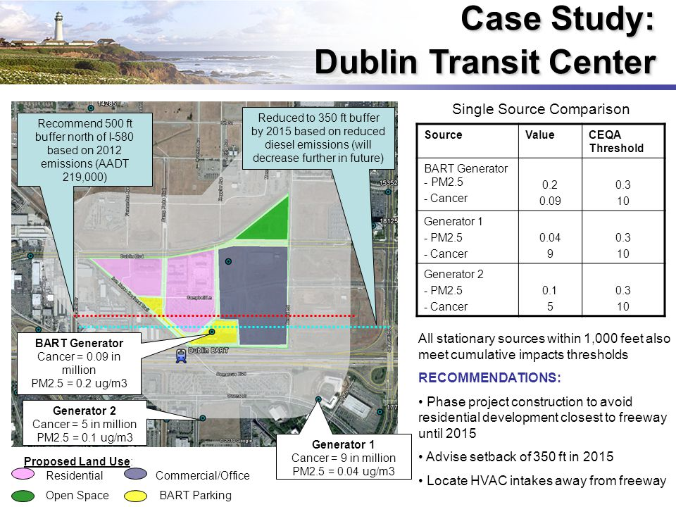 Case Study: Dublin Transit Center SourceValueCEQA Threshold BART Generator - PM2.5 - Cancer 0.2 0.09 0.3 10 Generator 1 - PM2.5 - Cancer 0.04 9 0.3 10 Generator 2 - PM2.5 - Cancer 0.1 5 0.3 10 Single Source Comparison All stationary sources within 1,000 feet also meet cumulative impacts thresholds RECOMMENDATIONS: Phase project construction to avoid residential development closest to freeway until 2015 Advise setback of 350 ft in 2015 Locate HVAC intakes away from freeway Proposed Land Use: Residential Commercial/Office Open Space BART Parking BART Generator Cancer = 0.09 in million PM2.5 = 0.2 ug/m3 Generator 2 Cancer = 5 in million PM2.5 = 0.1 ug/m3 Generator 1 Cancer = 9 in million PM2.5 = 0.04 ug/m3 Recommend 500 ft buffer north of I-580 based on 2012 emissions (AADT 219,000) Reduced to 350 ft buffer by 2015 based on reduced diesel emissions (will decrease further in future)