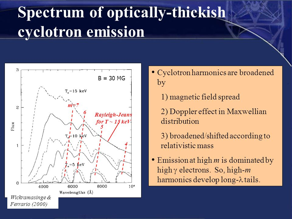 Spectrum of optically-thickish cyclotron emission Cyclotron harmonics are broadened by 1) magnetic field spread 2) Doppler effect in Maxwellian distri