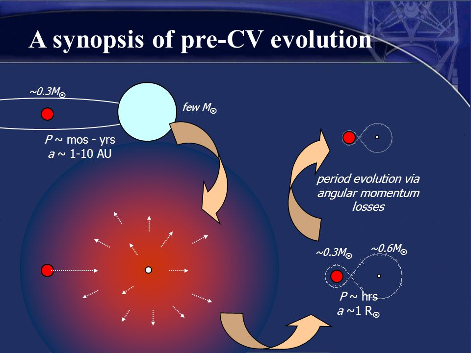 A synopsis of pre-CV evolution P ~ mos - yrs a ~ 1-10 AU ~0.3M  few M  ~0.3M  ~0.6M  P ~ hrs a ~1 R  period evolution via angular momentum losses