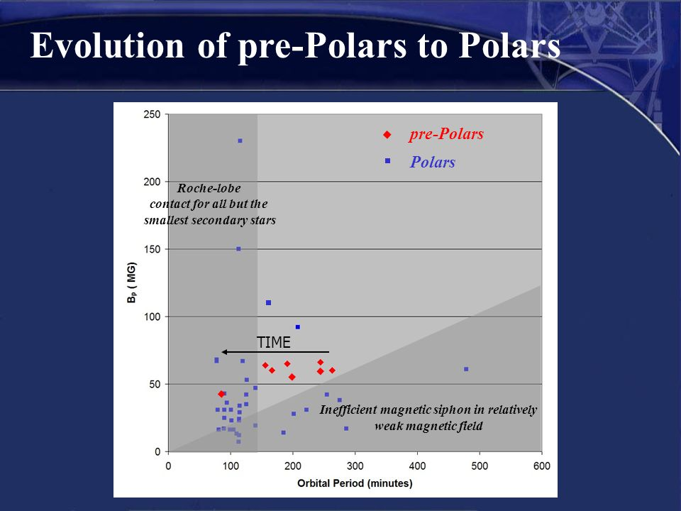 pre-Polars Evolution of pre-Polars to Polars Polars Roche-lobe contact for all but the smallest secondary stars Inefficient magnetic siphon in relativ