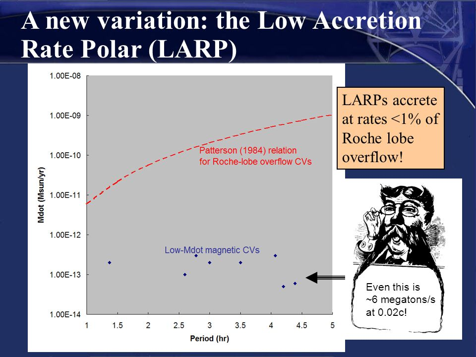 A new variation: the Low Accretion Rate Polar (LARP) LARPs accrete at rates <1% of Roche lobe overflow! Even this is ~6 megatons/s at 0.02c!