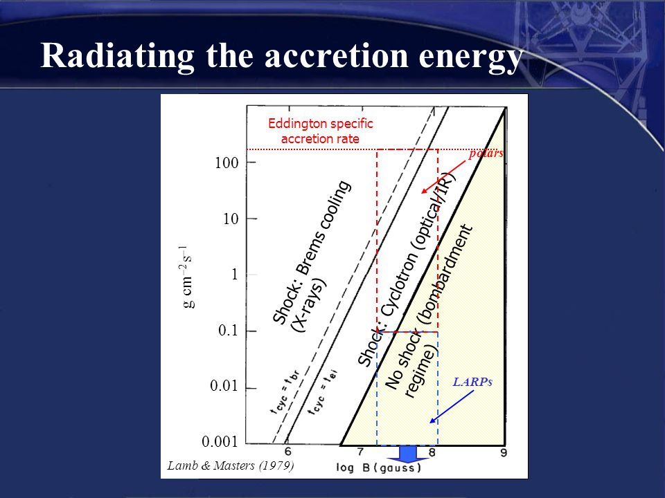 Radiating the accretion energy No shock (bombardment regime) Shock: Cyclotron (optical/IR) polars LARPs Eddington specific accretion rate 100 10 1 0.1