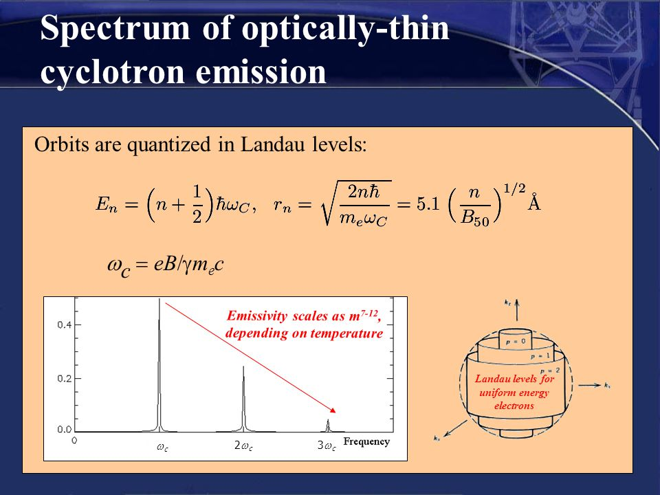 Spectrum of optically-thin cyclotron emission Orbits are quantized in Landau levels:  c  eB  m e c cc 2c2c 3c3c Emissivity s