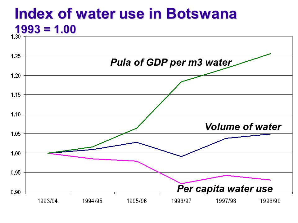 Index of water use in Botswana 1993 = 1.00 Volume of water Per capita water use Pula of GDP per m3 water
