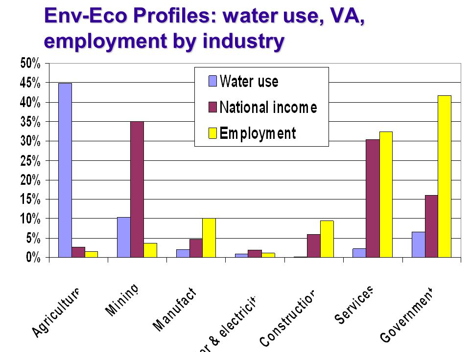 Env-Eco Profiles: water use, VA, employment by industry