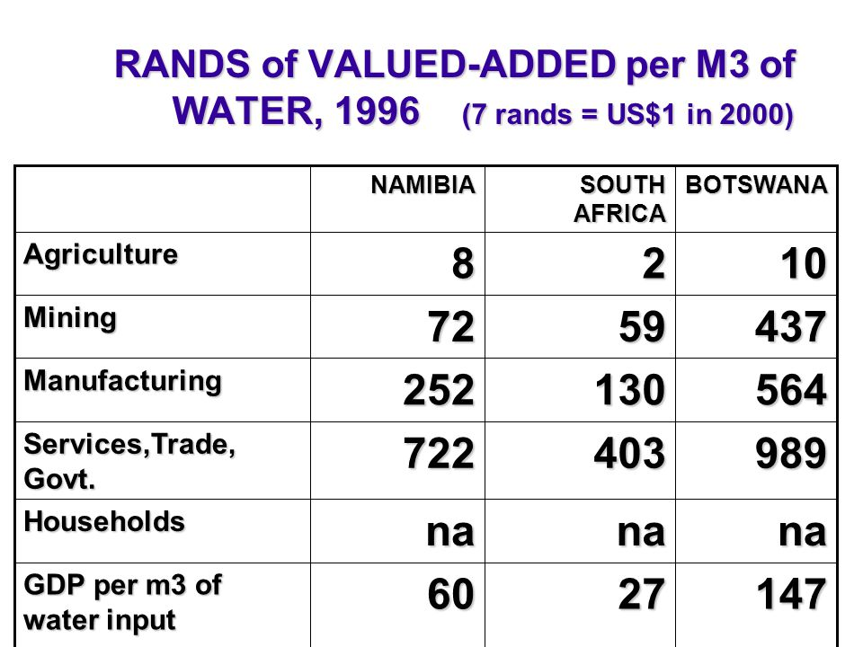 RANDS of VALUED-ADDED per M3 of WATER, 1996 (7 rands = US$1 in 2000) 1472760 GDP per m3 of water input nananaHouseholds 989403722 Services,Trade, Govt.