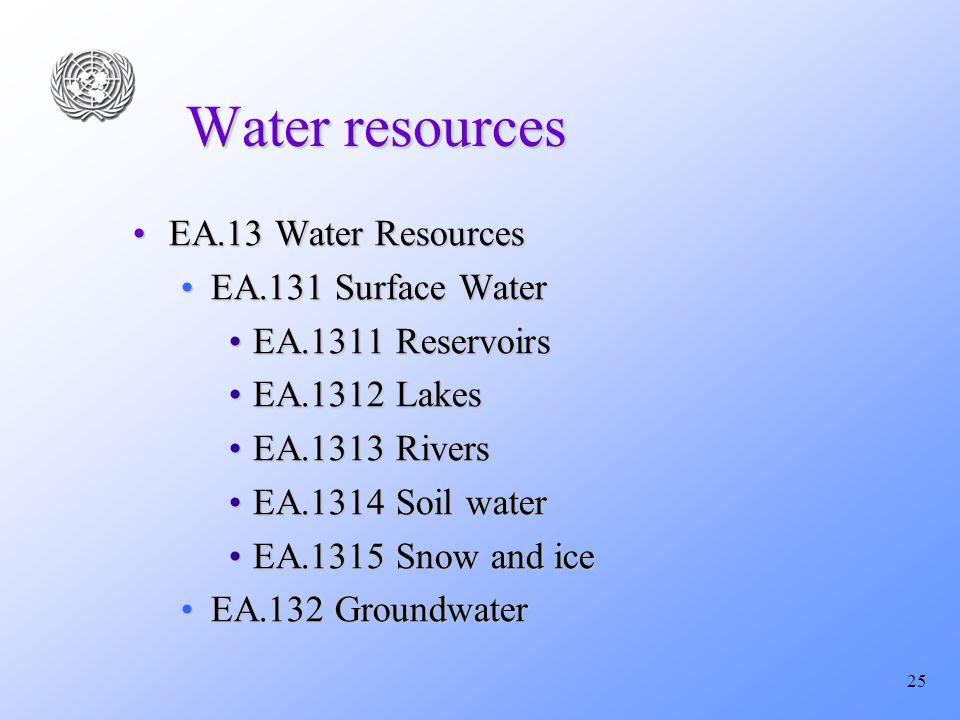 25 Water resources EA.13 Water ResourcesEA.13 Water Resources EA.131 Surface WaterEA.131 Surface Water EA.1311 ReservoirsEA.1311 Reservoirs EA.1312 LakesEA.1312 Lakes EA.1313 RiversEA.1313 Rivers EA.1314 Soil waterEA.1314 Soil water EA.1315 Snow and iceEA.1315 Snow and ice EA.132 GroundwaterEA.132 Groundwater