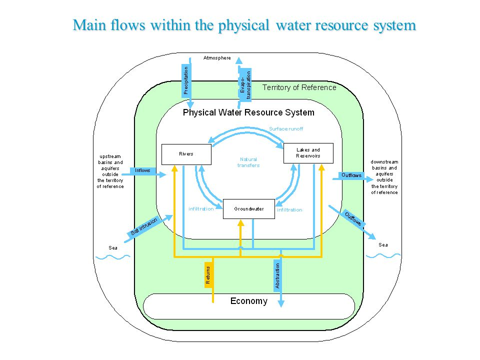 Main flows within the physical water resource system