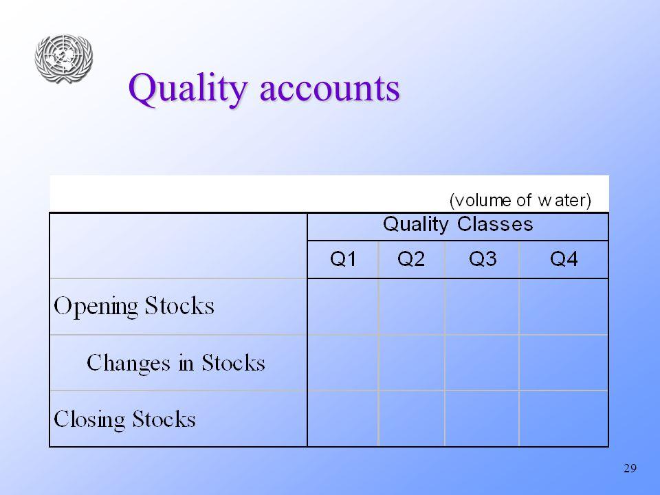 29 Quality accounts