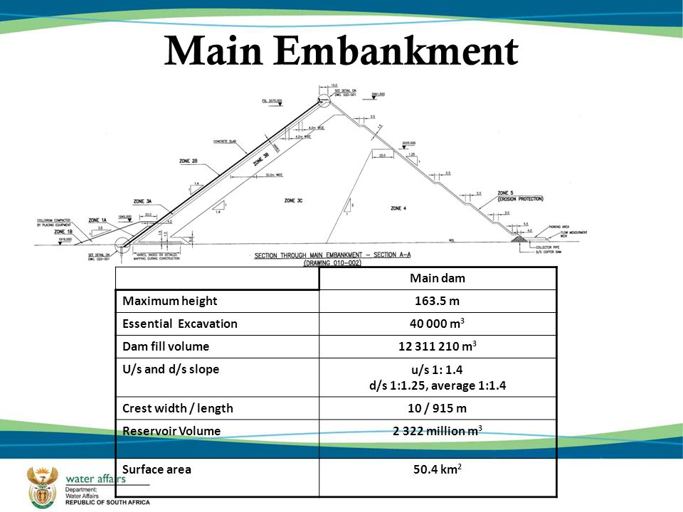 Main Embankment Main dam Maximum height163.5 m Essential Excavation40 000 m 3 Dam fill volume12 311 210 m 3 U/s and d/s slopeu/s 1: 1.4 d/s 1:1.25, av