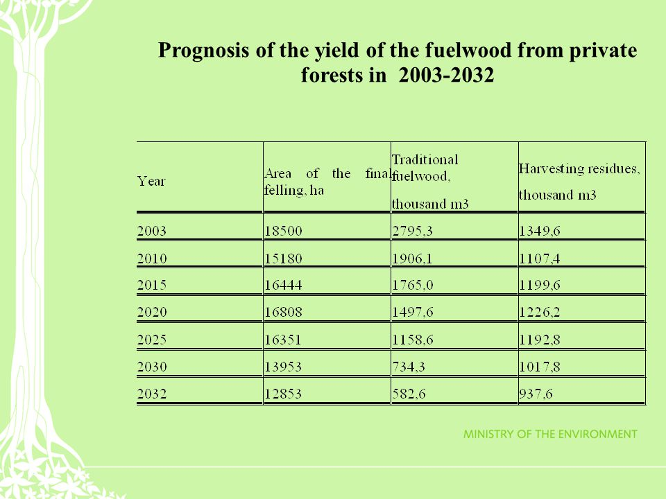 Prognosis of the yield of the fuelwood from private forests in