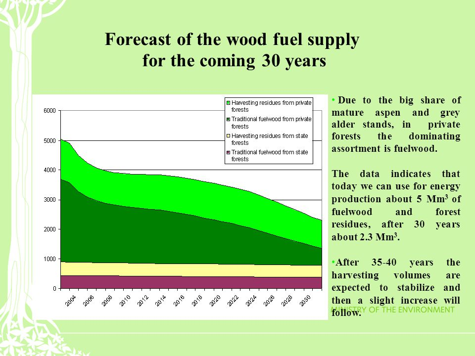 Forecast of the wood fuel supply for the coming 30 years Due to the big share of mature aspen and grey alder stands, in private forests the dominating assortment is fuelwood.