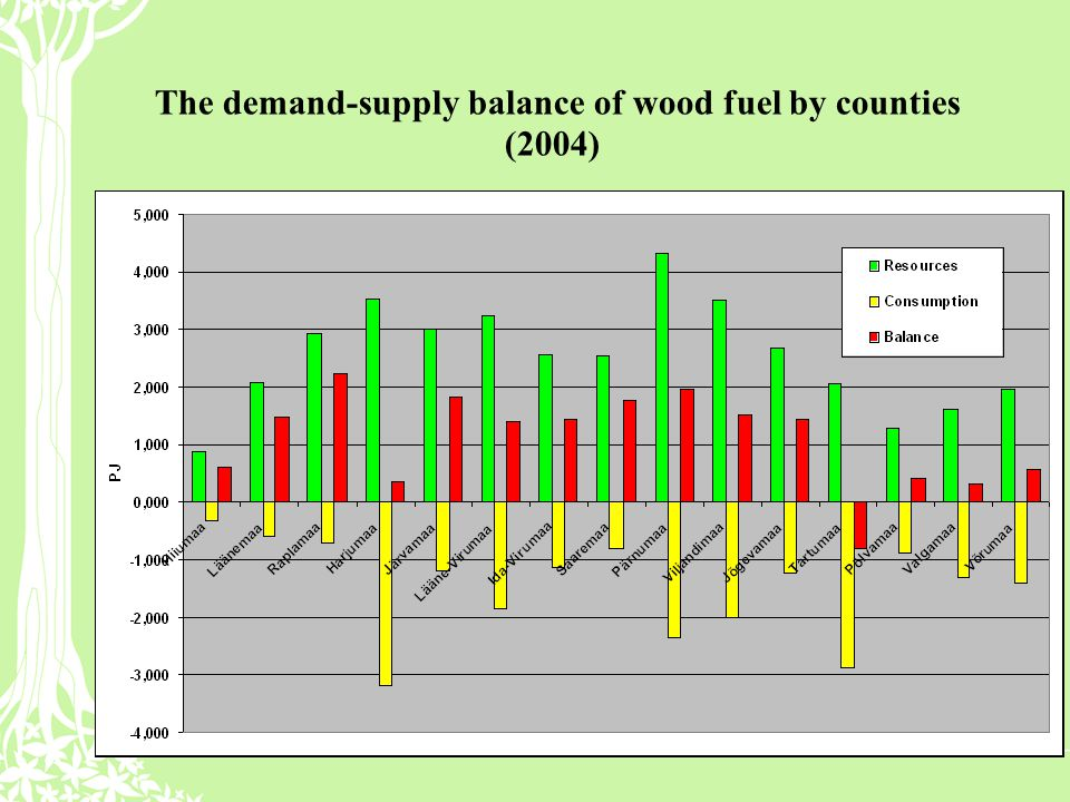 The demand-supply balance of wood fuel by counties (2004)