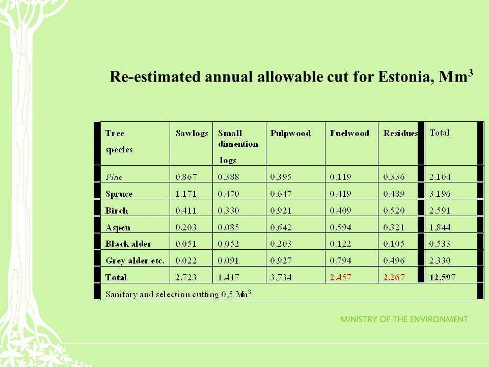 Re-estimated annual allowable cut for Estonia, Mm 3
